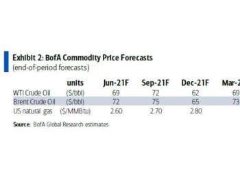 """原油不惧美联储""""变脸""""?投行看好未来18个月油价前景"""