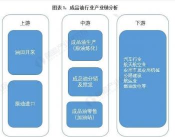 2021年中国成品油行业产业链现状分析原油对外依存度持续走高、进口大量低价原油