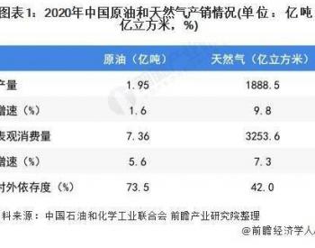 2021年中国石油和天然气开采行业市场现状及发展趋势分析
