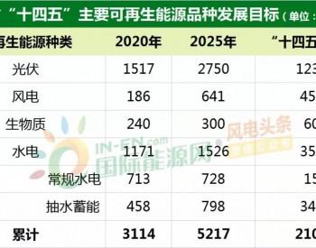 """重磅!2025年风电、光伏装机分别新增4.5GW+、12GW+!浙江省发布""""十四五""""可再生能源发展规划!"""