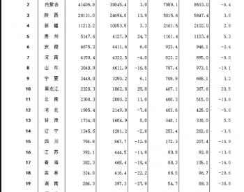 2021年1-5月全国分省区原煤产量排名公布