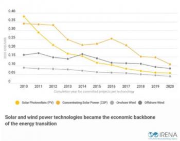 IRENA:光伏电力成本10年下降了85%
