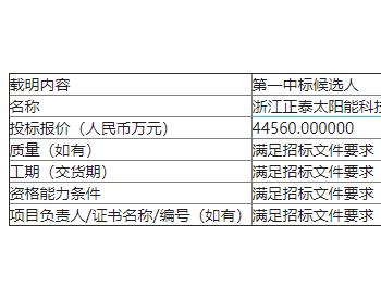 最低1.78元/W 龙源电力鹤岗500MWp光伏项目北区组