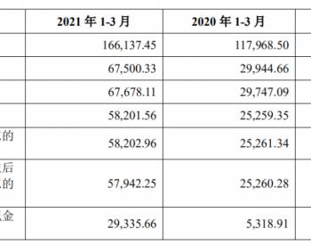 重磅:<em>新疆大全</em>A股上市在即,将成为新疆科创板第一股