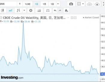 看涨期权隐含波动率猛掉,原油期货上涨或许被按下暂停键