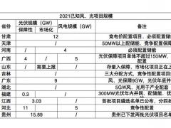"""十五省2021年或""""十四五""""新<em>能源规划</em>、竞争性配置规则,总规模179GW"""