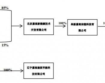 8.3亿元!<em>嘉寓股份</em>子公司与阜新嘉新签署200MW光伏项目PC总承包合同