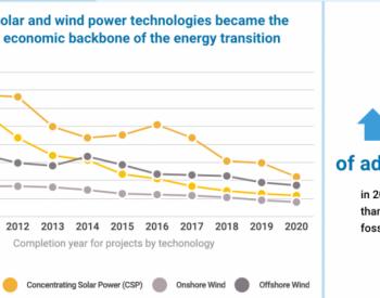 疫情之下,2020年可再生能源成本继续下降!