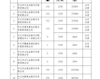 关于发放宁夏回族自治区中卫市沙坡头区2020年农村客运出租车农村水路客运成品油价格补贴资金的公示