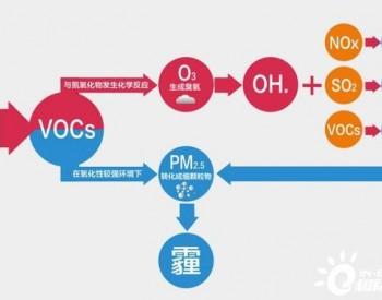 """VOCs""""一厂一策""""模式下,企业<em>VOCs减排</em>会存在哪些问题?"""