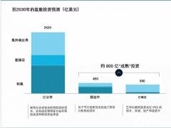 氢能投资金额统计