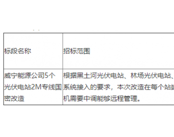 招标   国家电投<em>威宁能源</em>公司5个光伏电站2M专线国密改造项目招标公告