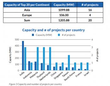 TOP20在建项目达1.2GW,漂浮太阳能技术创新和应用