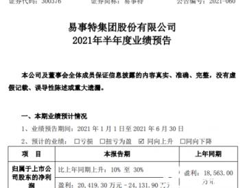 易事特2021年上半年预计净利2.04亿-2.41亿增长10%