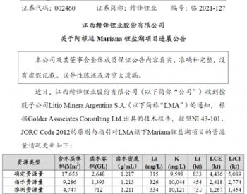 """岂止2000亿市值!""""锂王""""再融资40亿买矿"""