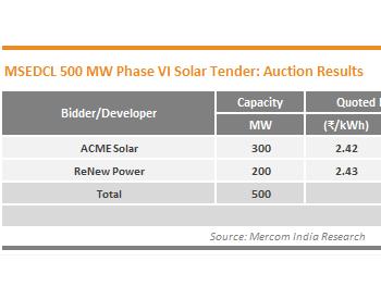 ACME Solar和ReNew Power在MSEDCL的500 MW太阳能