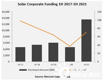 H1全球太阳能企业融资达135亿美元 同比增193%