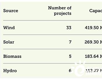 巴西在7月8日的拍卖会上授予985MW的可再生能源