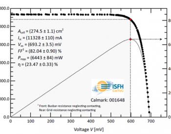 23.47%!通威太阳能产业化PERC电池转换效率破世界