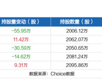 贵州燃气7月13日被沪股通减持55.95万股