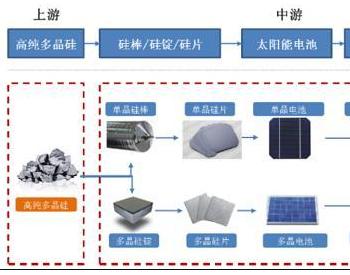 """大全能源:硅料巨头回归A股 """"双碳""""背景下前景可"""