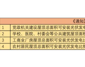"""光伏市场""""炸锅""""引各地躁动 23省市、30+央民企分"""