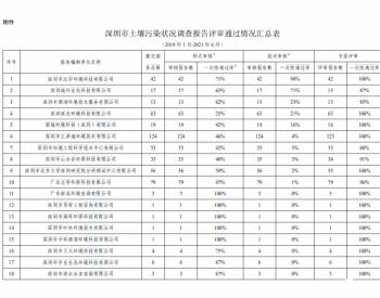 广东省深圳市生态环境局关于公布土壤污染状况调查
