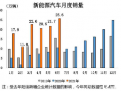 H1新能源汽车销量121万 全年预超240万