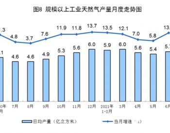 2021年6月份天然气生产增速加快