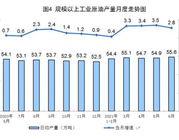 2021年1-6月全国原油产量同比增长2.4%