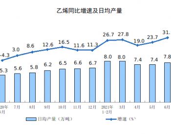 2021年1-6月全国乙烯产量同比增长26.6%