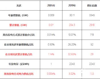 行研报告   光伏行业全产业链研究(上篇)