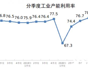 2021年二季度全国煤炭开采和洗选业产能利用率为73.1%