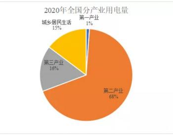 2021年电力行业现状分析