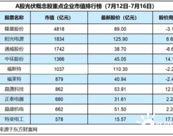 光伏企业上半年业绩向好,特变电工净利预增230%-2