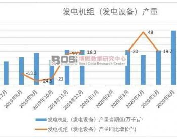 2020年上半年中国发电机组(发电设备)产量月度统计
