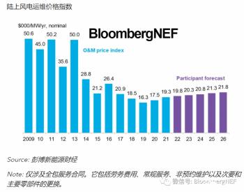 BNEF市场追踪 | 2021年上半年风电运维价格指数
