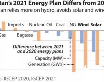 巴基斯坦发布新的长期电力计划 可再生能源装机计划被削减!