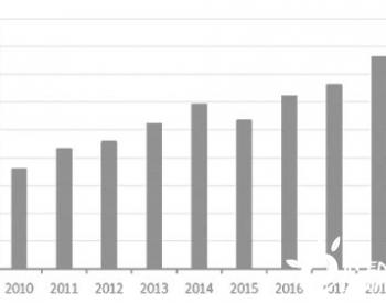 美国生物柴油政策扰动市场 豆油能否迎来一线生机?
