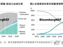 新能源汽车推动线束市场发展,行业未来发展潜力巨大