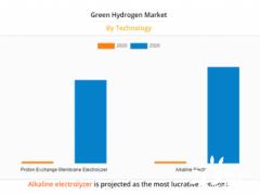 最新报告:2028年全球绿色氢
