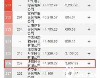 通威荣登2021《财富》中国500强排行榜