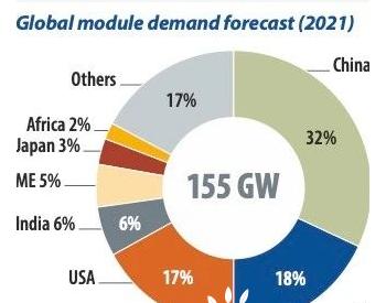 2021年全球组件需求预测