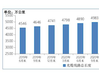 截至2021年6月末全国光缆线路总长度达到5352万公里