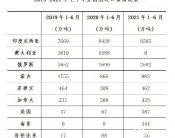 近三年进口煤来源国之变