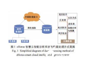 基于大数据分析的 eHorus 智慧云诊断系统在光伏电