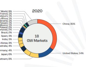 SPE最新报告:2021将有20个吉瓦级市场,2022全球