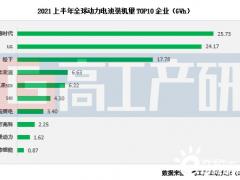 2021上半年全球<em>动力电池装机量</em>TOP10市占率92.5%