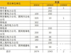 招标 | 国家电网有限公司2021年第四十九批采购(