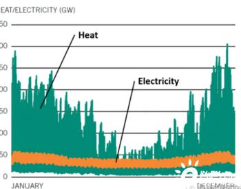 英国的2050碳中和之路:让2600万家庭零碳排放?